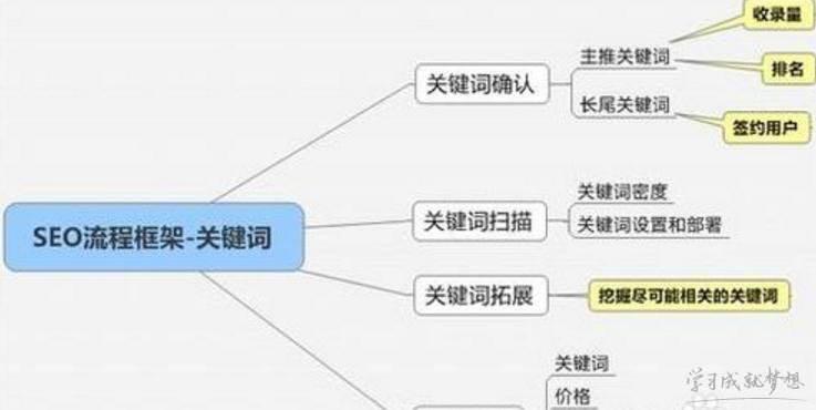 网站关键词SEO优化流程